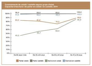 Coneixement de castellà i català, per franges d'edat, a les Illes, segons la darrera enquesta d'usos lingüístics (Font: Melià 2015)